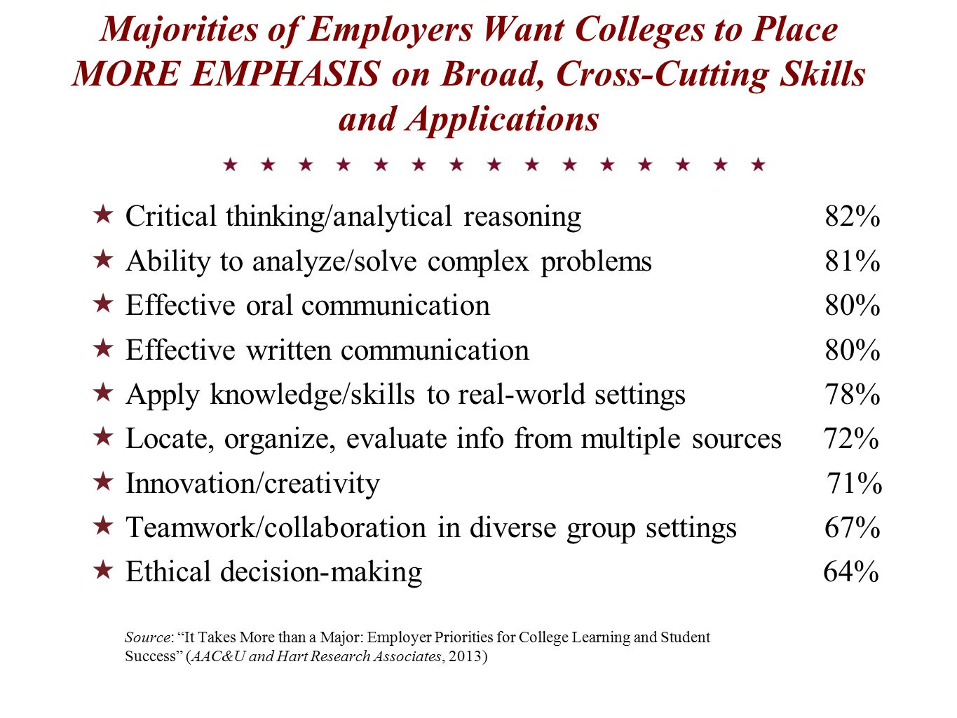 Majorities of Employers Want Colleges to Place MORE EMPHASIS on Broad, Cross-Cutting Skills and Applications  Critical thinking/analytical reasoning 82%  Ability to analyze/solve complex problems 81%  Effective oral communication 80%  Effective written communication 80%  Apply knowledge/skills to real-world settings 78%  Locate, organize, evaluate info from multiple sources 72%  Innovation/creativity 71%  Teamwork/collaboration in diverse group settings 67%  Ethical decision-making 64% Source: It Takes More than a Major: Employer Priorities for College Learning and Student Success (AAC&U and Hart Research Associates, 2013)