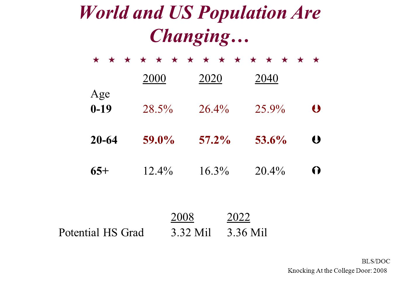 World and US Population Are Changing… 200020202040 Age 0-1928.5%26.4%25.9%  20-6459.0%57.2% 53.6%  65+12.4%16.3%20.4%  20082022 Potential HS Grad 3.32 Mil3.36 Mil BLS/DOC Knocking At the College Door: 2008