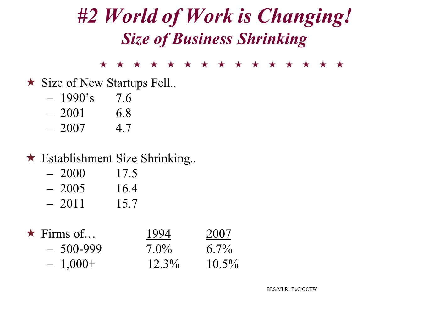 #2 World of Work is Changing. Size of Business Shrinking  Size of New Startups Fell..