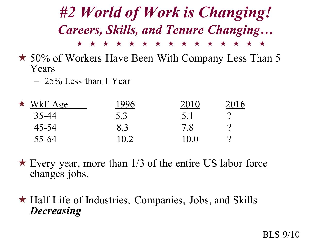 #2 World of Work is Changing.
