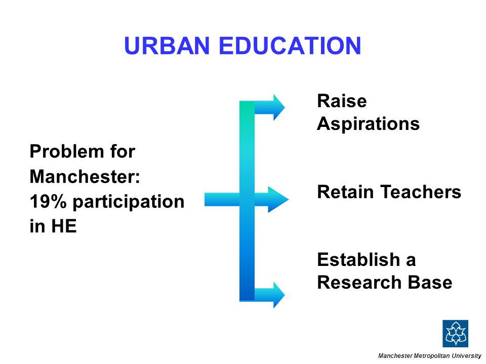 URBAN EDUCATION Problem for Manchester: 19% participation in HE Raise Aspirations Retain Teachers Establish a Research Base Manchester Metropolitan University