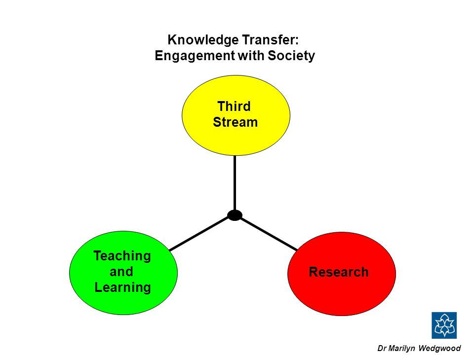 Dr Marilyn Wedgwood Teaching and Learning Research Third Stream Knowledge Transfer: Engagement with Society