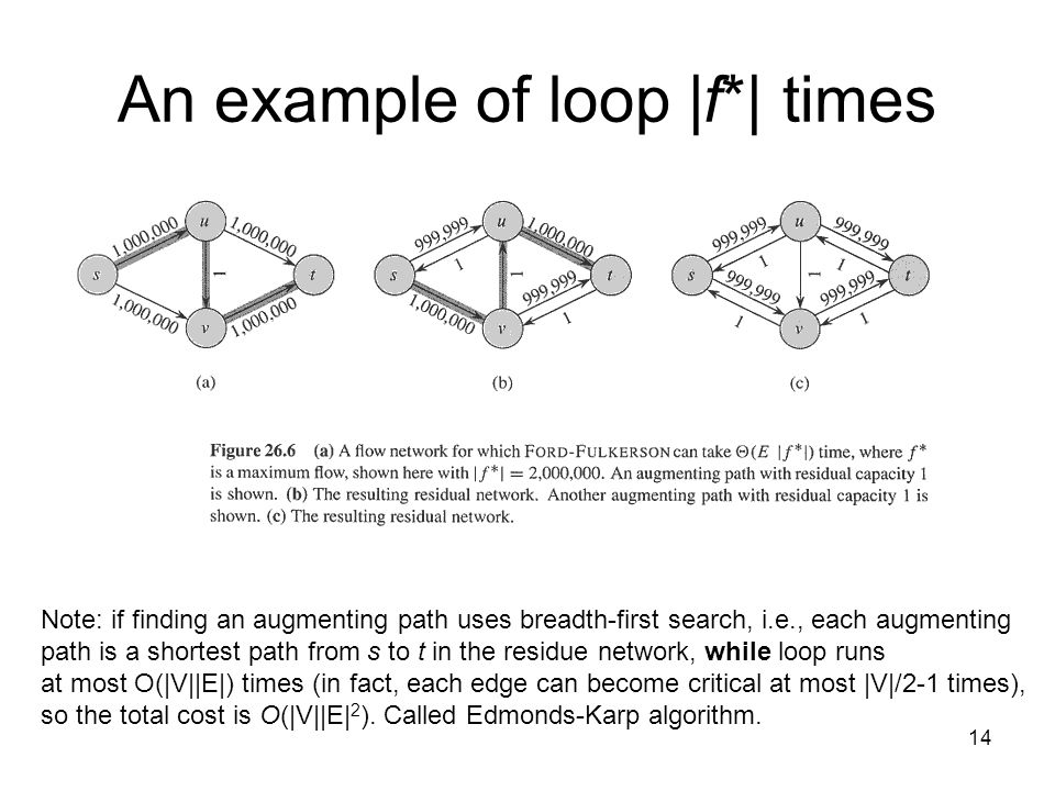 14 An example of loop |f*| times Note: if finding an augmenting path uses breadth-first search, i.e., each augmenting path is a shortest path from s t