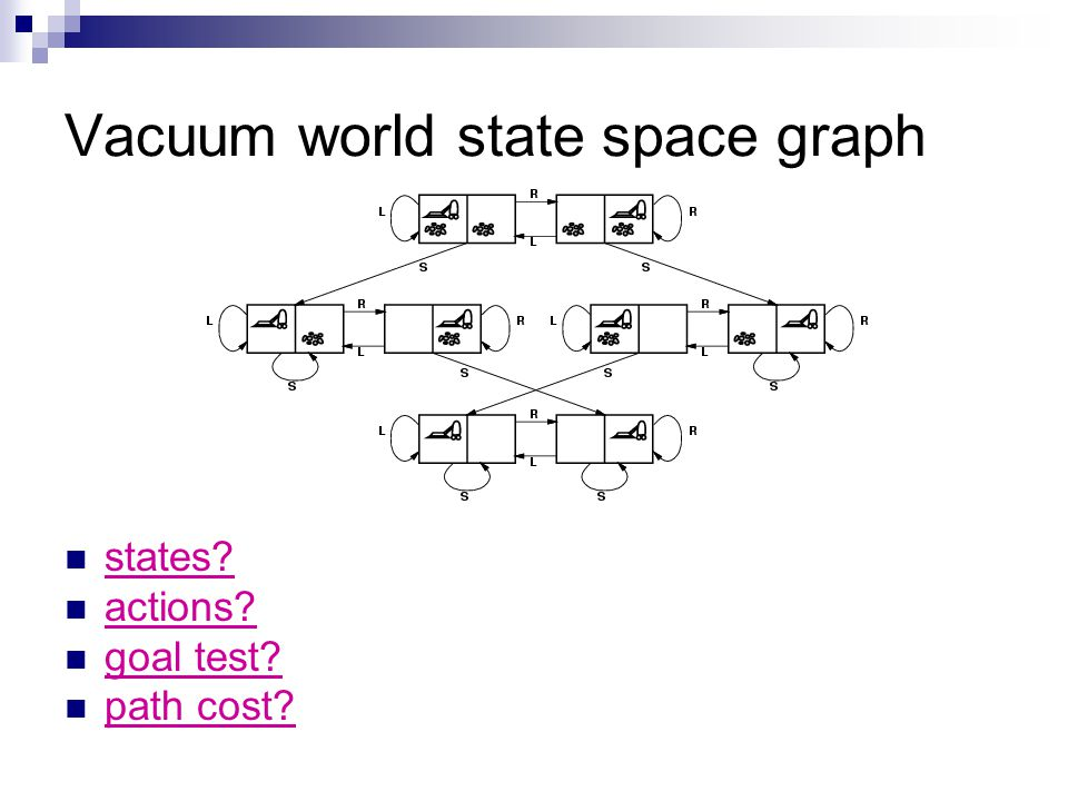 Vacuum world state space graph states? actions? goal test? path cost?