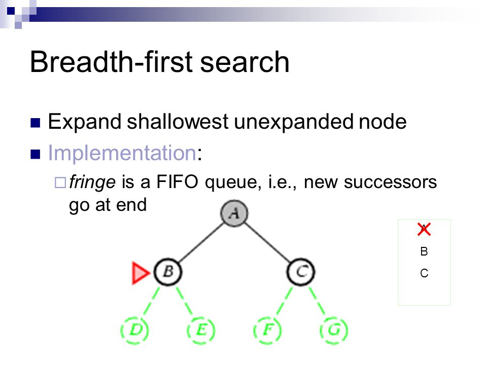 Breadth-first search Expand shallowest unexpanded node Implementation:  fringe is a FIFO queue, i.e., new successors go at end ABCABC