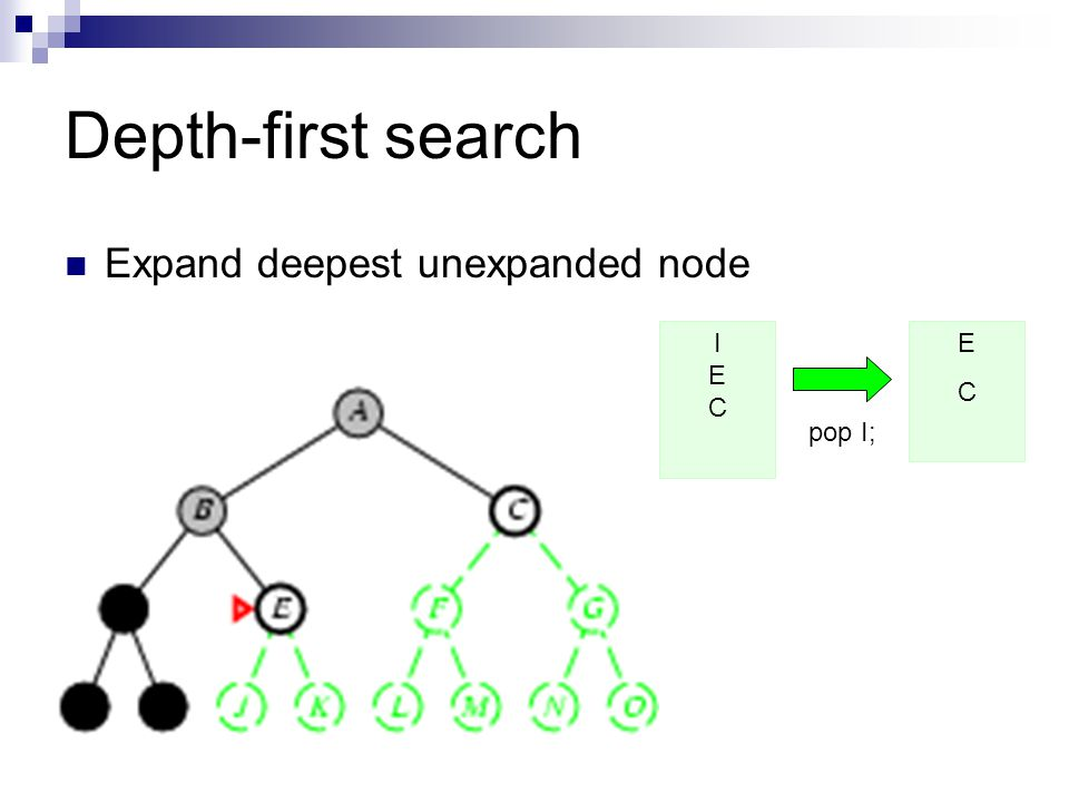 Depth-first search Expand deepest unexpanded node ECEC pop I; IECIEC