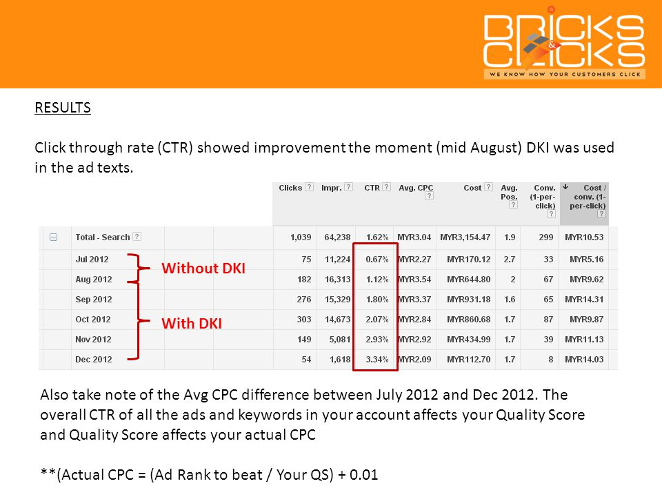 Without DKI With DKI RESULTS Click through rate (CTR) showed improvement the moment (mid August) DKI was used in the ad texts.