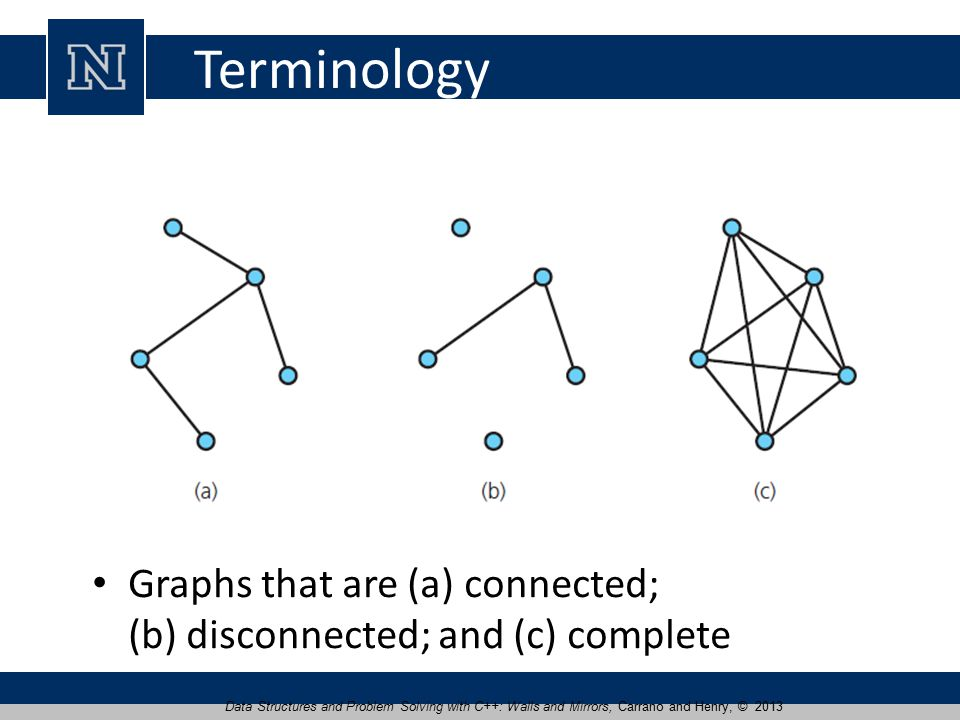 Terminology Graphs that are (a) connected; (b) disconnected; and (c) complete Data Structures and Problem Solving with C++: Walls and Mirrors, Carrano and Henry, © 2013