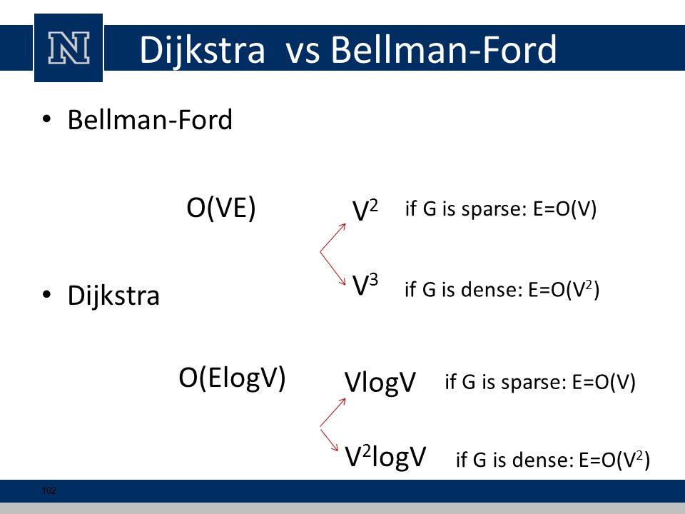 Dijkstra vs Bellman-Ford Bellman-Ford O(VE) Dijkstra O(ElogV) V2V2 V3V3 if G is sparse: E=O(V) if G is dense: E=O(V 2 ) VlogV V 2 logV if G is sparse: E=O(V) if G is dense: E=O(V 2 ) 102