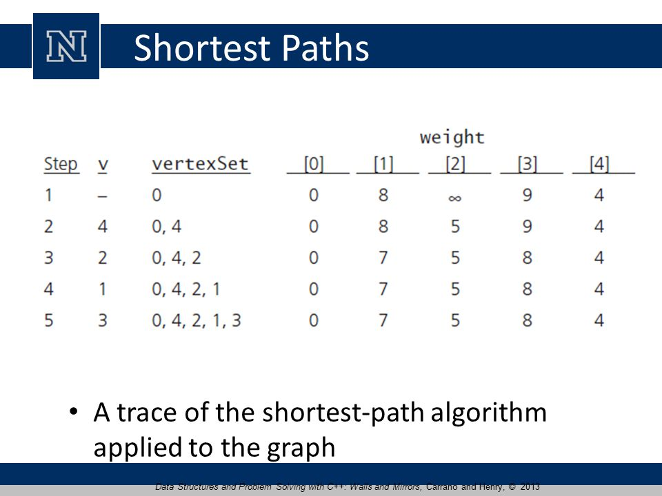 Shortest Paths A trace of the shortest-path algorithm applied to the graph Data Structures and Problem Solving with C++: Walls and Mirrors, Carrano and Henry, © 2013