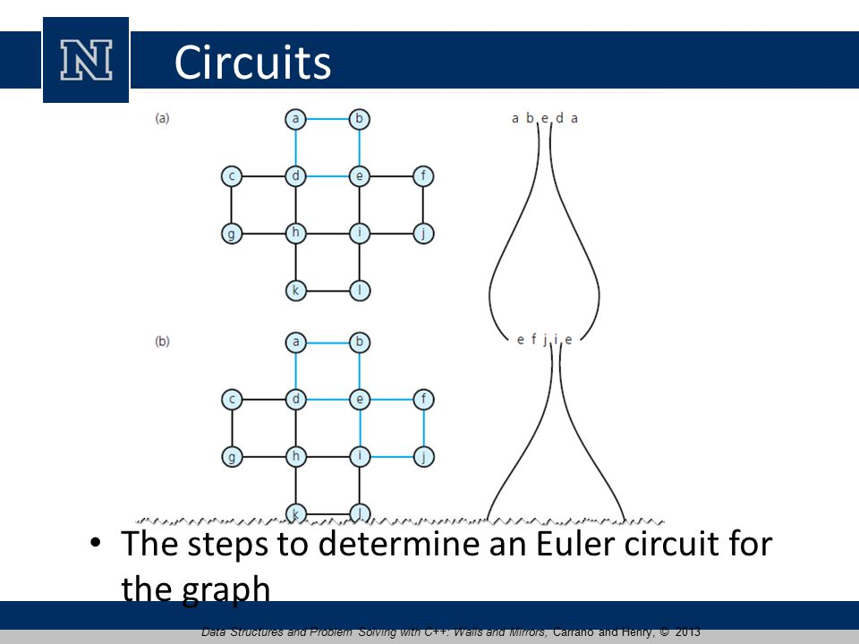 Circuits The steps to determine an Euler circuit for the graph Data Structures and Problem Solving with C++: Walls and Mirrors, Carrano and Henry, © 2013