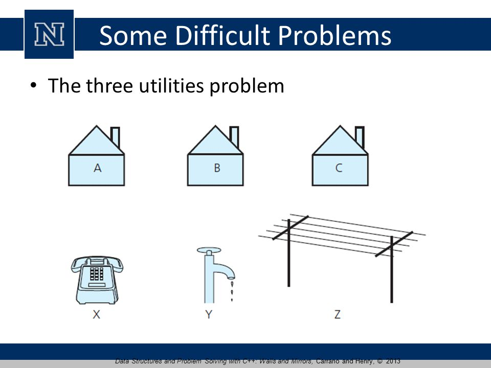 Some Difficult Problems The three utilities problem Data Structures and Problem Solving with C++: Walls and Mirrors, Carrano and Henry, © 2013