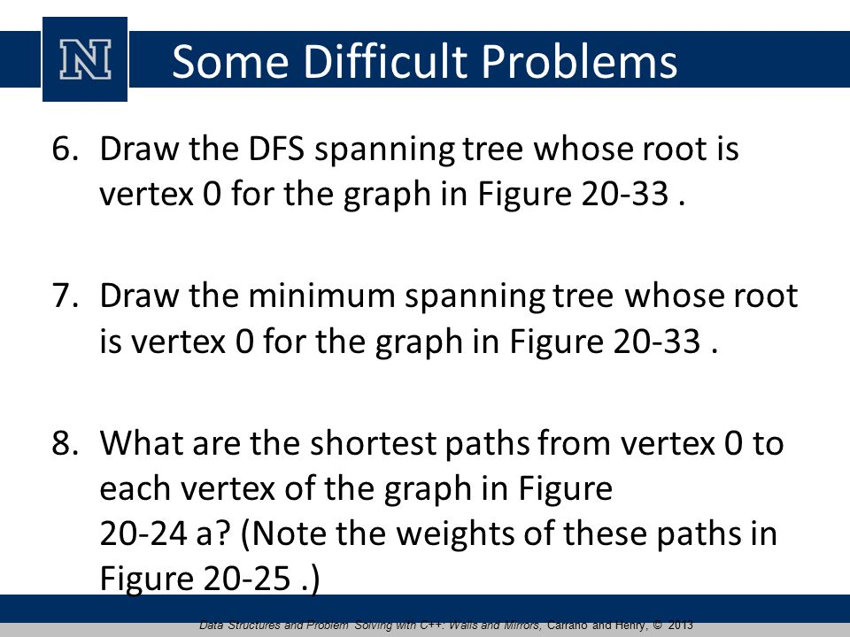 Some Difficult Problems 6.Draw the DFS spanning tree whose root is vertex 0 for the graph in Figure 20-33.