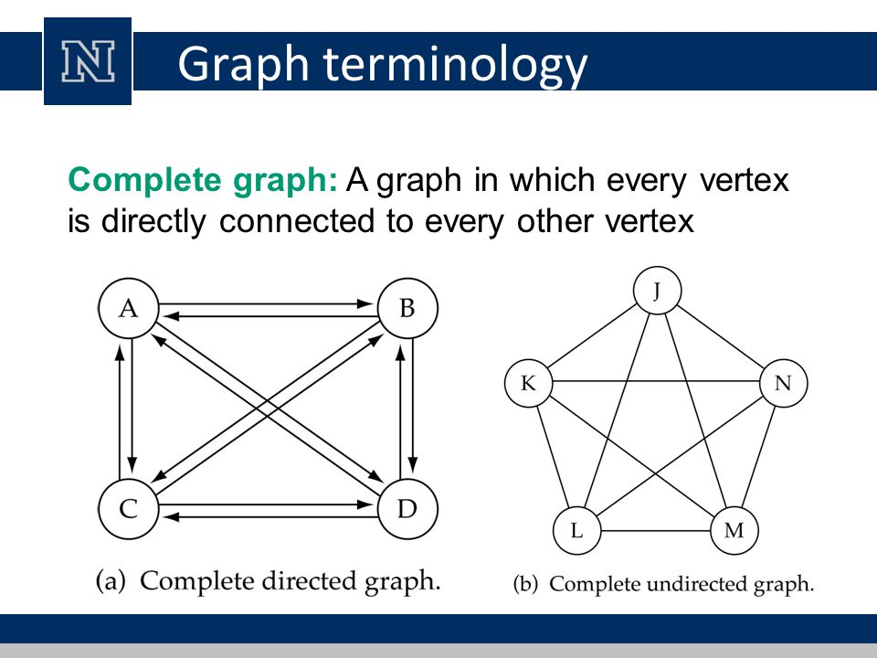 Graph terminology Complete graph: A graph in which every vertex is directly connected to every other vertex