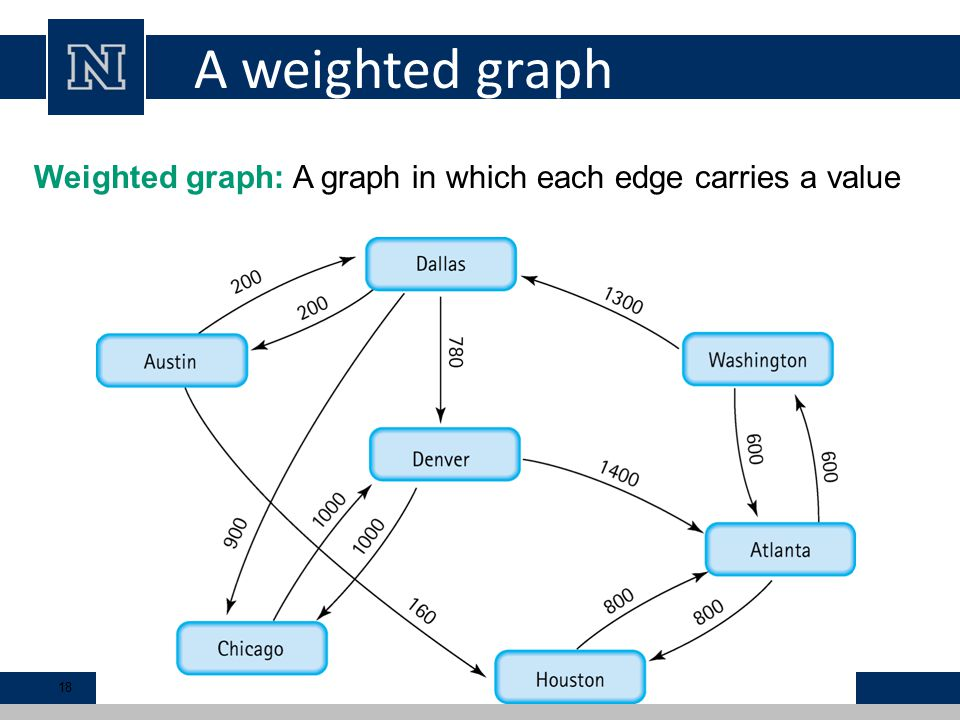 A weighted graph Weighted graph: A graph in which each edge carries a value 18