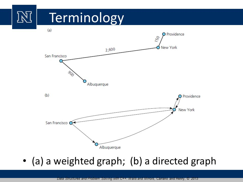 Terminology (a) a weighted graph; (b) a directed graph Data Structures and Problem Solving with C++: Walls and Mirrors, Carrano and Henry, © 2013