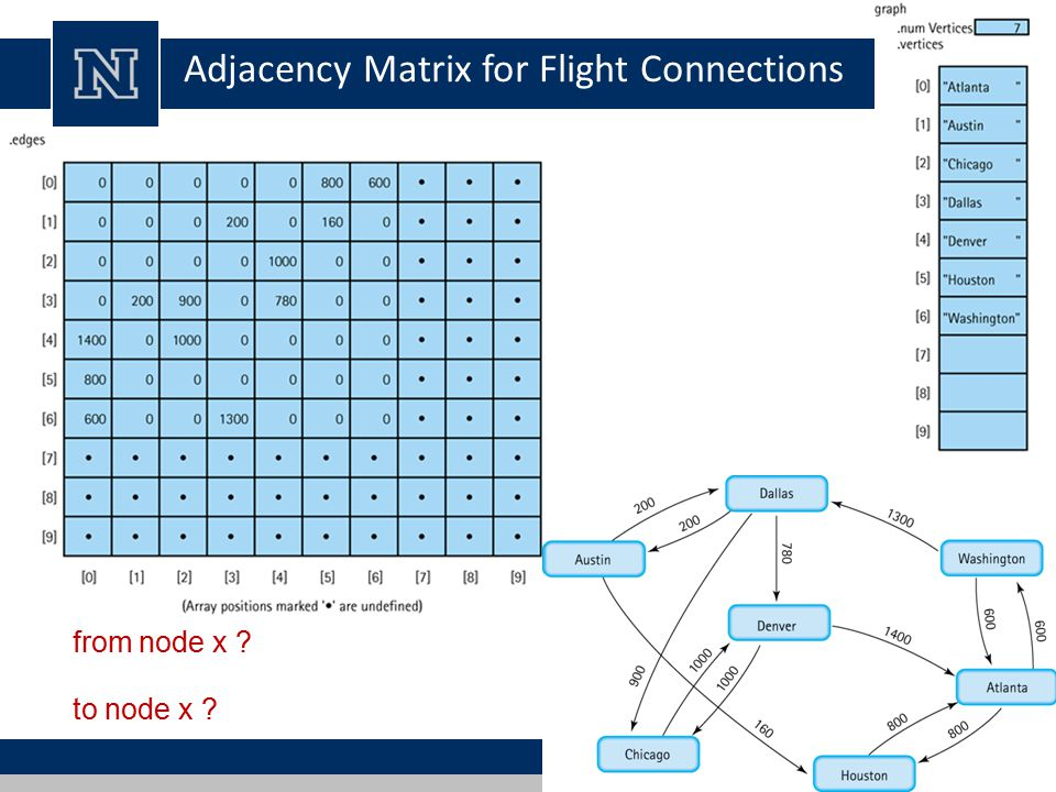 to node x from node x Adjacency Matrix for Flight Connections