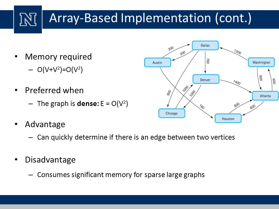 Array-Based Implementation (cont.) Memory required – O(V+V 2 )=O(V 2 ) Preferred when – The graph is dense: E = O(V 2 ) Advantage – Can quickly determine if there is an edge between two vertices Disadvantage – Consumes significant memory for sparse large graphs