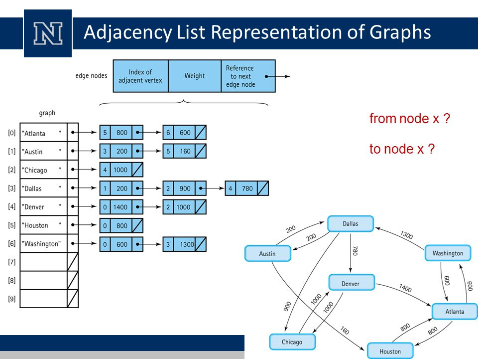 Adjacency List Representation of Graphs to node x from node x