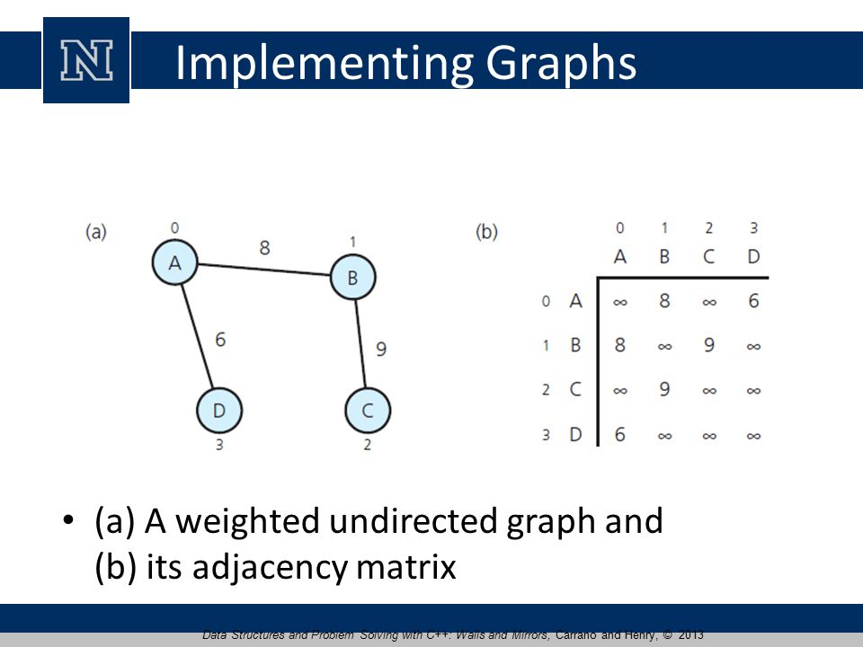 Implementing Graphs (a) A weighted undirected graph and (b) its adjacency matrix Data Structures and Problem Solving with C++: Walls and Mirrors, Carrano and Henry, © 2013