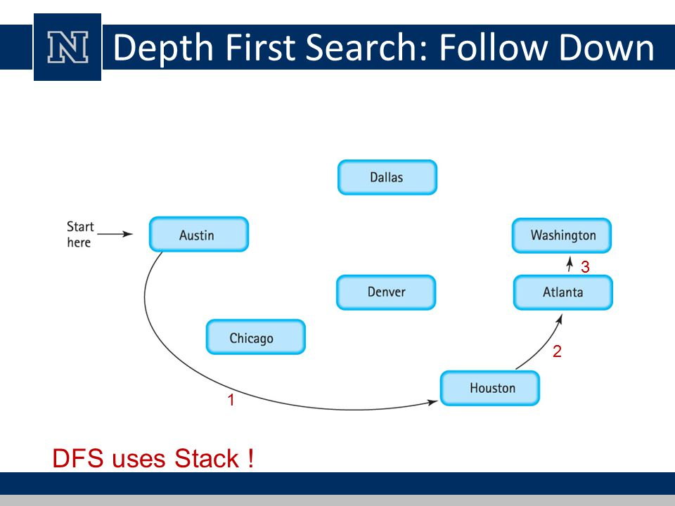 Depth First Search: Follow Down DFS uses Stack ! 2 1 3