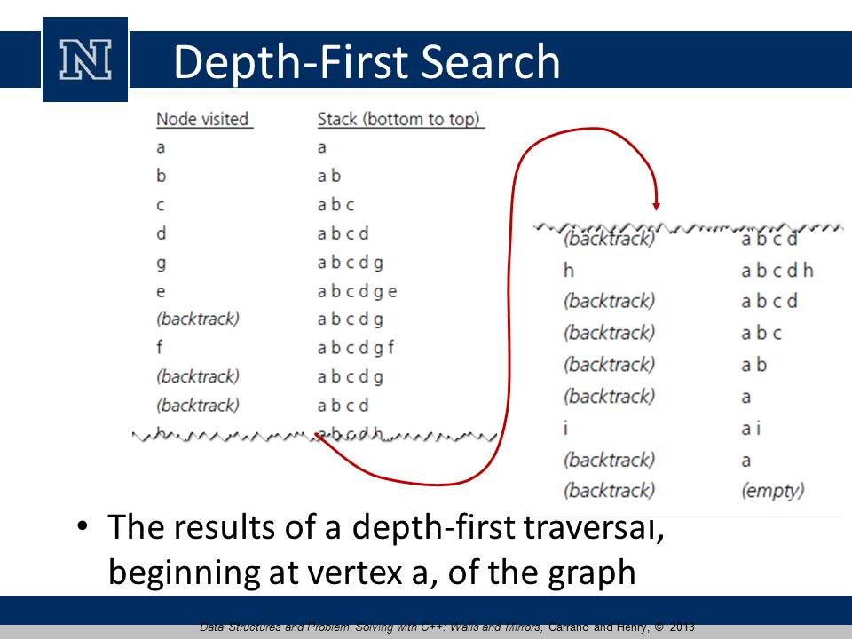 Depth-First Search The results of a depth-first traversal, beginning at vertex a, of the graph Data Structures and Problem Solving with C++: Walls and Mirrors, Carrano and Henry, © 2013