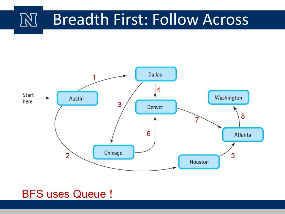 Breadth First: Follow Across BFS uses Queue ! 1 2 3 4 5 6 7 8
