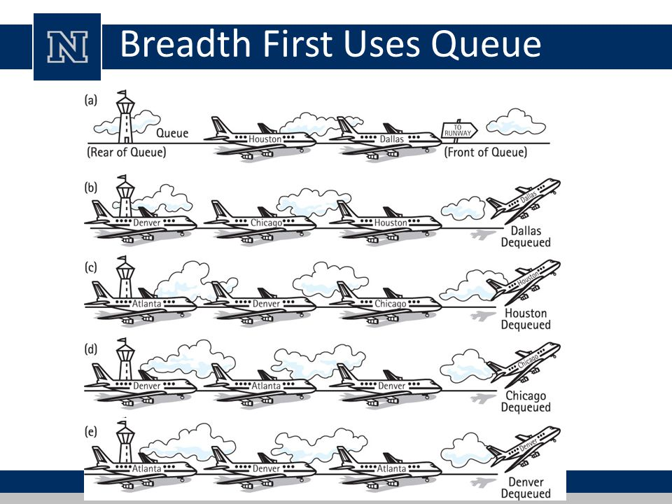 Breadth First Uses Queue