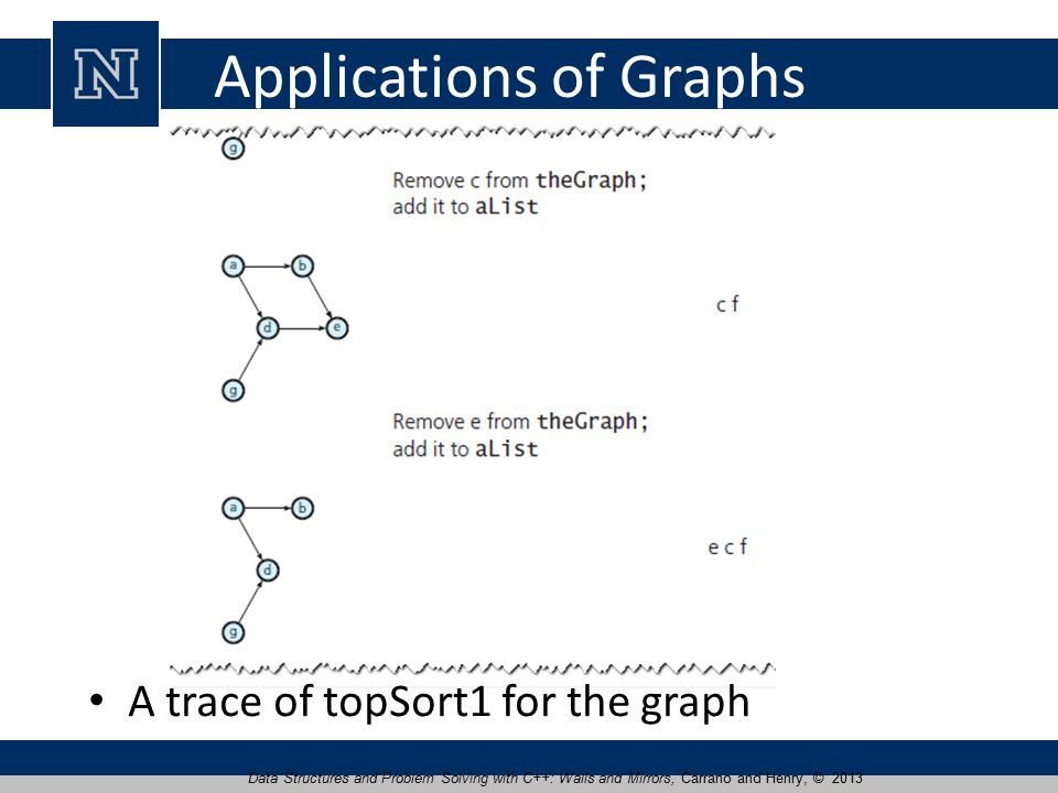 Applications of Graphs A trace of topSort1 for the graph Data Structures and Problem Solving with C++: Walls and Mirrors, Carrano and Henry, © 2013