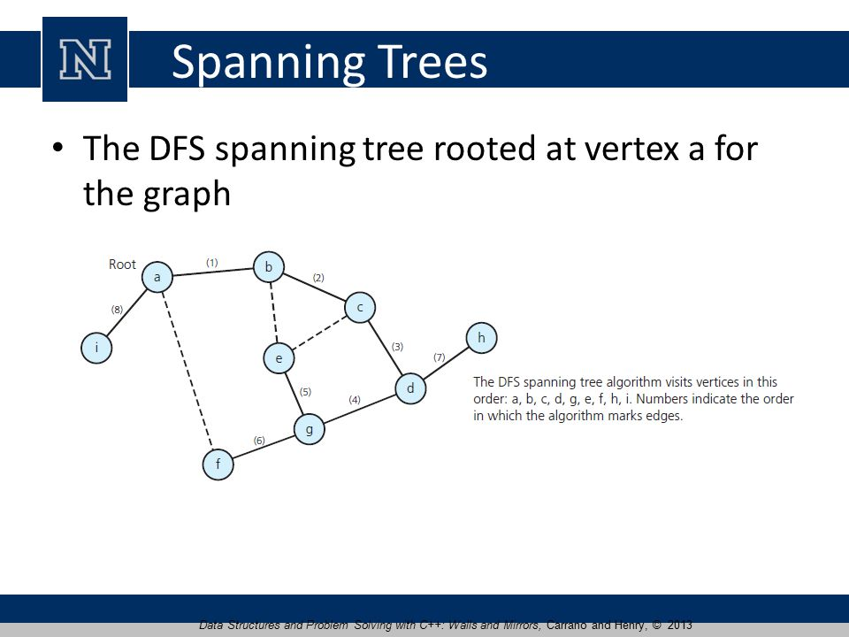 Spanning Trees The DFS spanning tree rooted at vertex a for the graph Data Structures and Problem Solving with C++: Walls and Mirrors, Carrano and Henry, © 2013
