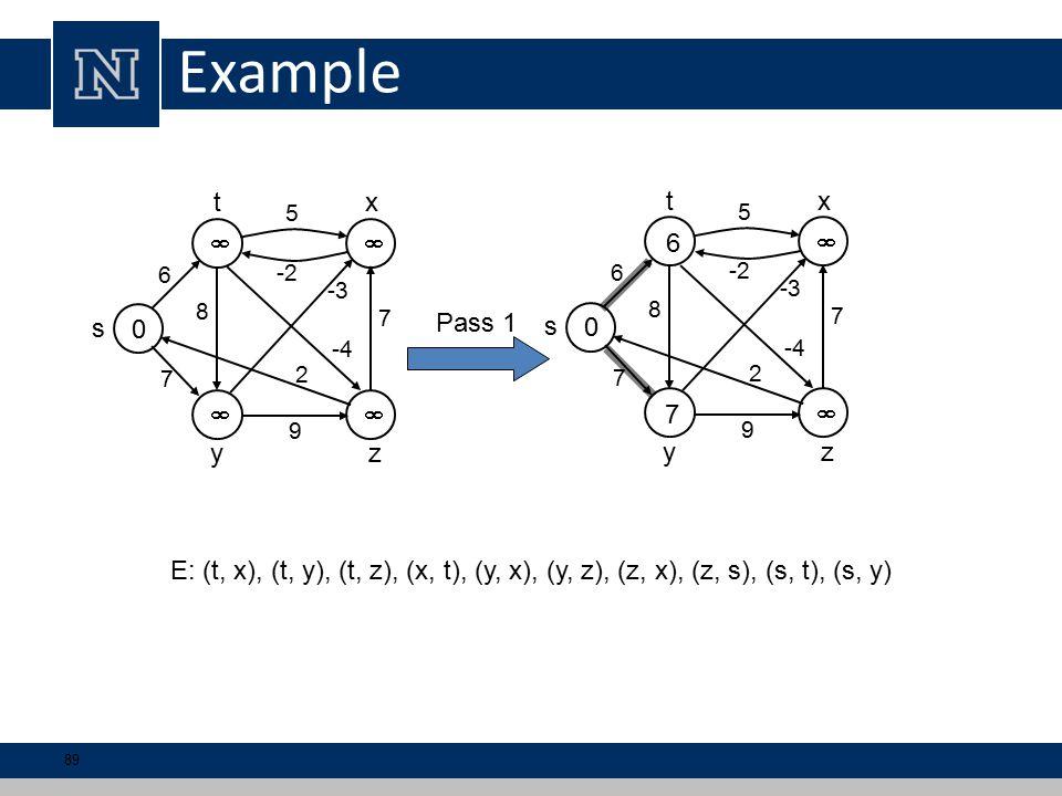 Example 0   6 5 7 7 9 s tx yz 8 -3 2 -4 -2 0   6 5 7 7 9 s tx yz 8 -3 2 -4 -2 E: (t, x), (t, y), (t, z), (x, t), (y, x), (y, z), (z, x), (z, s), (s, t), (s, y) 6 7 Pass 1 89