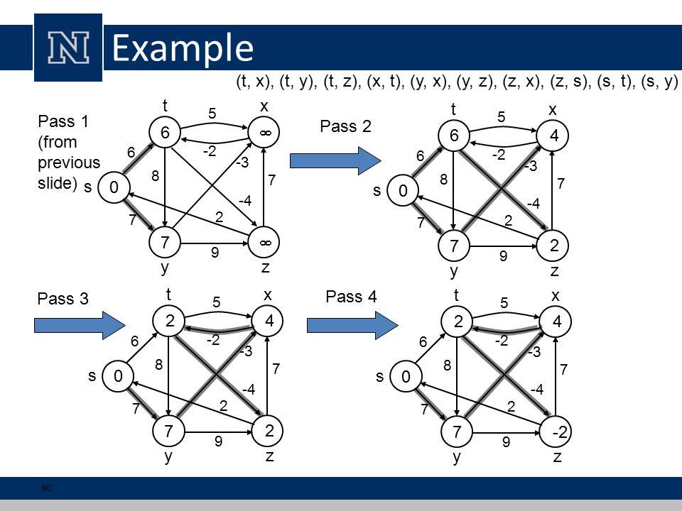 Example 0 6  7  6 5 7 7 9 s tx yz 8 -3 2 -4 -2 (t, x), (t, y), (t, z), (x, t), (y, x), (y, z), (z, x), (z, s), (s, t), (s, y) 0 6  7  6 5 7 7 9 s tx yz 8 -3 2 -4 -2 11 2 4 0 6  7  6 5 7 7 9 s tx yz 8 -3 2 -4 -2 11 2 4 2 0 6  7  6 5 7 7 9 s tx yz 8 -3 2 -4 -2 11 2 4 2 -2 Pass 1 (from previous slide) Pass 2 Pass 3 Pass 4 90