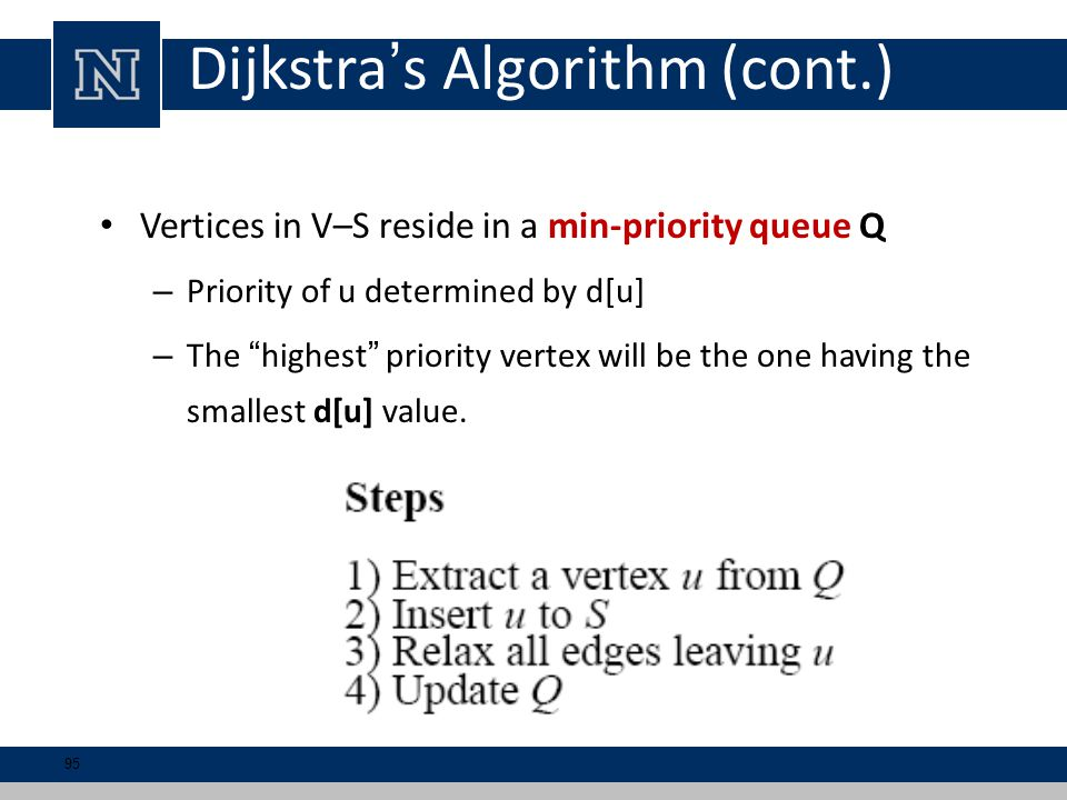 Dijkstra's Algorithm (cont.) Vertices in V–S reside in a min-priority queue Q – Priority of u determined by d[u] – The highest priority vertex will be the one having the smallest d[u] value.