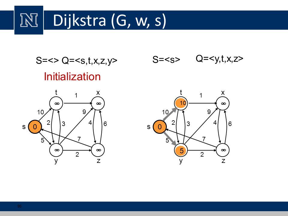 Dijkstra (G, w, s) 0   10 1 5 2 s tx yz 2 3 9 7 4 6 0   1 5 2 s tx yz 2 3 9 7 4 6 5 S=<> Q= S= Q= Initialization 96
