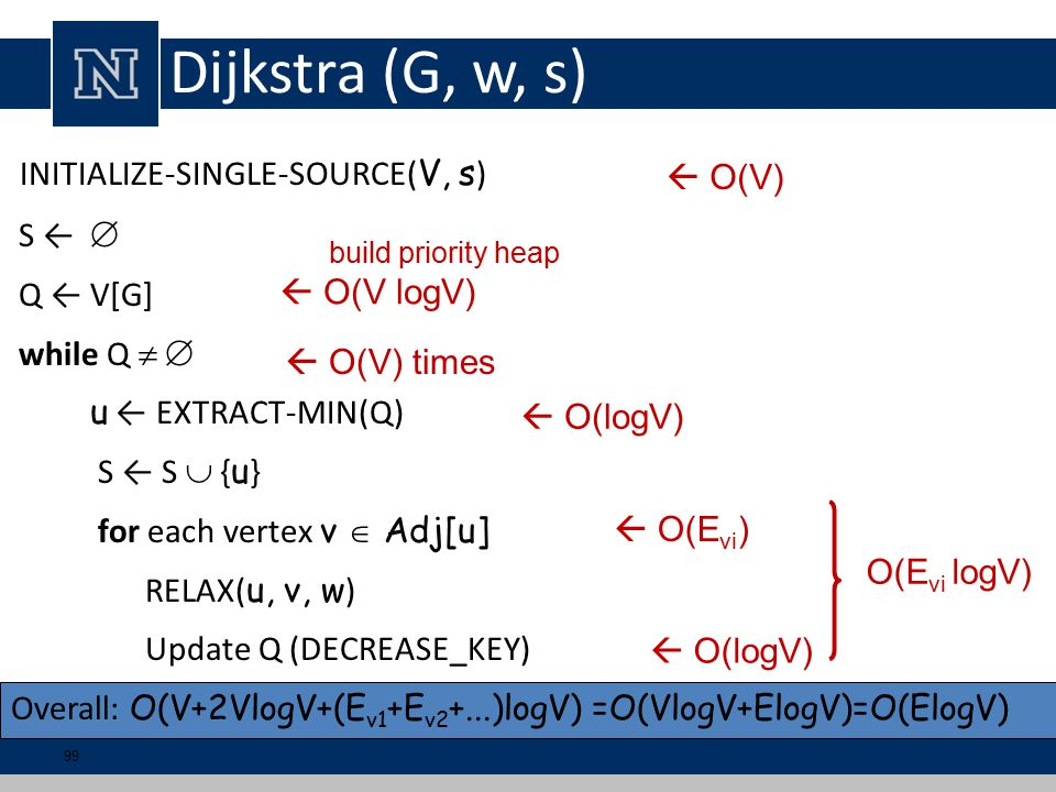 Dijkstra (G, w, s) INITIALIZE-SINGLE-SOURCE( V, s ) S ←  Q ← V[G] while Q   u ← EXTRACT-MIN(Q) S ← S  { u } for each vertex v  Adj[u] RELAX( u, v, w ) Update Q (DECREASE_KEY) Overall: O(V+2VlogV+(E v1 +E v2 +...)logV) =O(VlogV+ElogV)=O(ElogV) build priority heap  O(V logV)  O(V) times  O(logV)  O(E vi )  O(logV)  O(V) O(E vi logV) 99