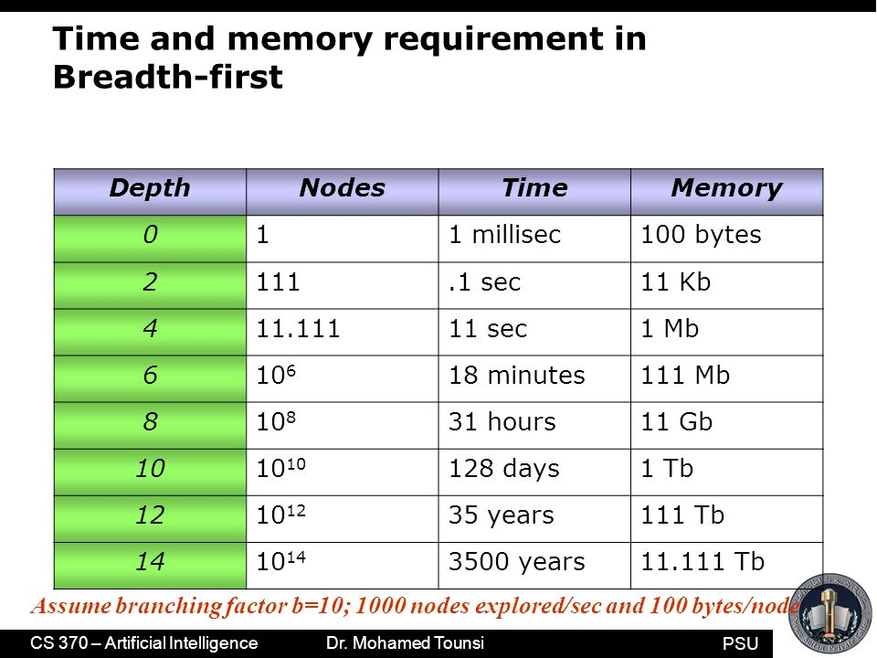 PSU CS 370 – Artificial Intelligence Dr. Mohamed Tounsi Time and memory requirement in Breadth-first DepthNodesTimeMemory 011 millisec100 bytes 2111.1