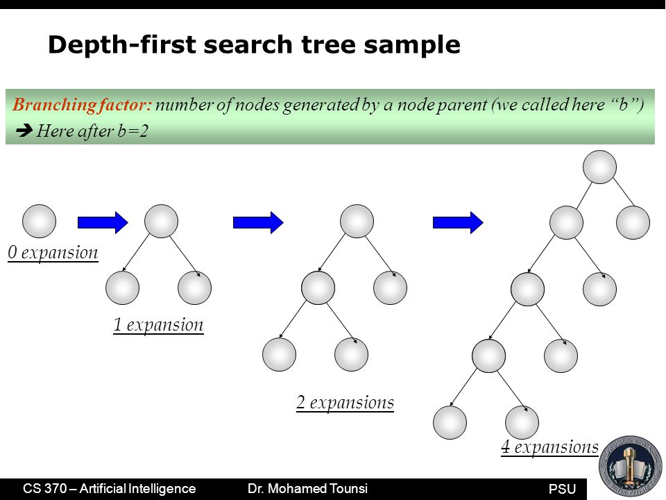 PSU CS 370 – Artificial Intelligence Dr. Mohamed Tounsi Depth-first search tree sample 0 expansion 1 expansion 2 expansions 4 expansions Branching fac