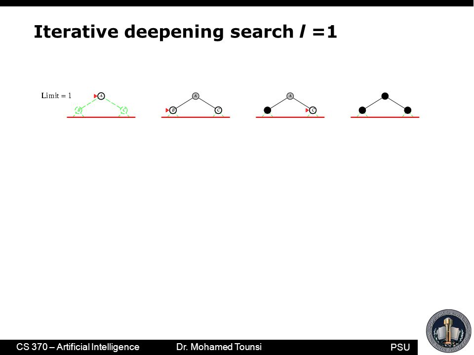 PSU CS 370 – Artificial Intelligence Dr. Mohamed Tounsi Iterative deepening search l =1