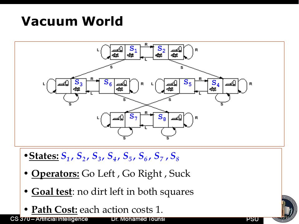 PSU CS 370 – Artificial Intelligence Dr. Mohamed Tounsi Vacuum World States: S 1, S 2, S 3, S 4, S 5, S 6, S 7, S 8 Operators: Go Left, Go Right, Suck
