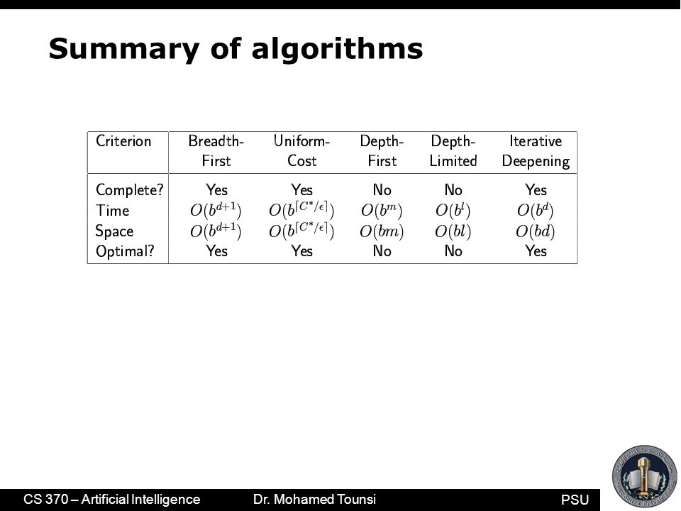PSU CS 370 – Artificial Intelligence Dr. Mohamed Tounsi Summary of algorithms