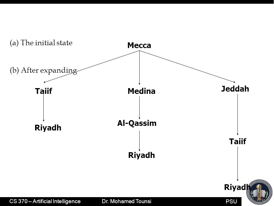 PSU CS 370 – Artificial Intelligence Dr. Mohamed Tounsi Riyadh Mecca Jeddah Al-Qassim Medina Riyadh Taiif Riyadh (a) The initial state (b) After expan