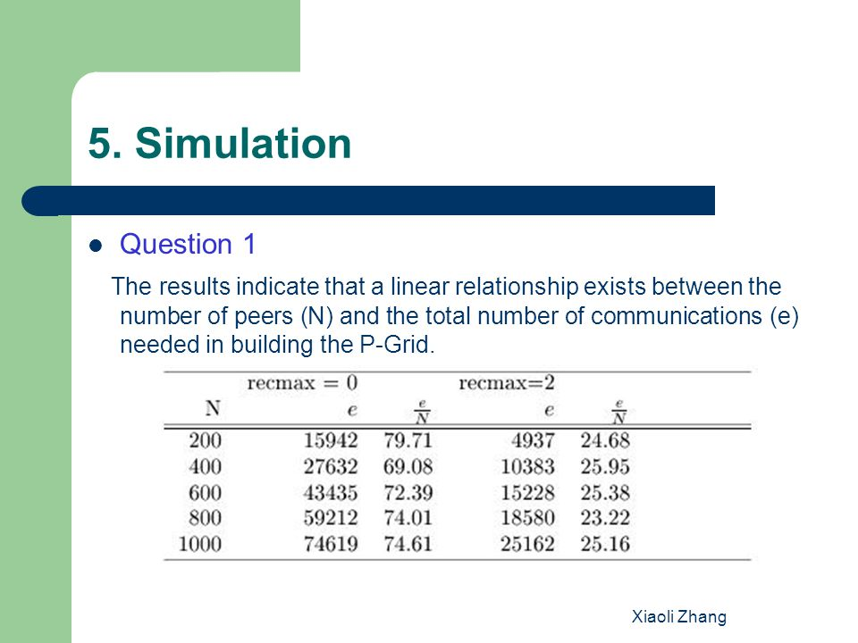 Xiaoli Zhang 5. Simulation Question 1 The results indicate that a linear relationship exists between the number of peers (N) and the total number of c