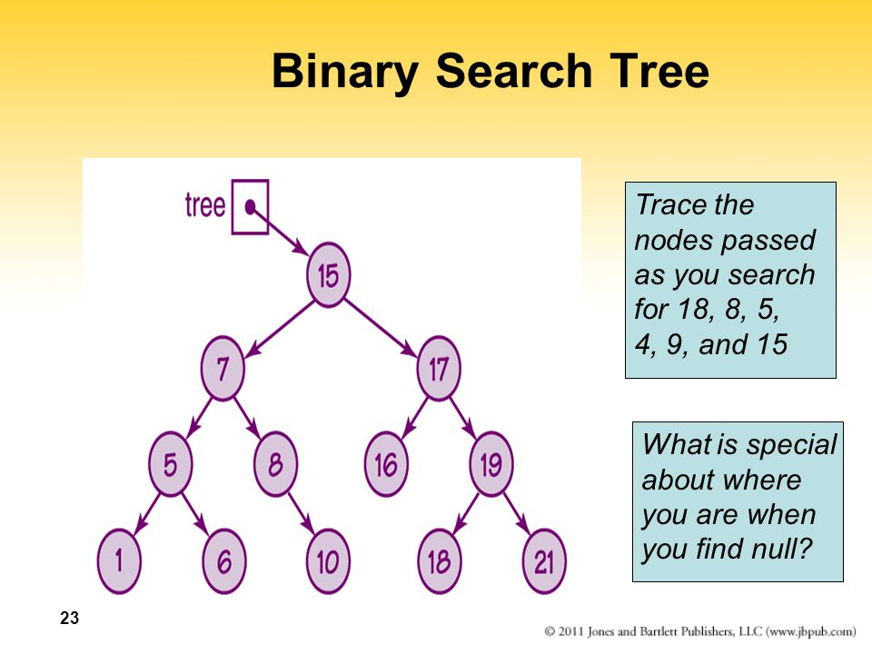 23 Binary Search Tree Trace the nodes passed as you search for 18, 8, 5, 4, 9, and 15 What is special about where you are when you find null?