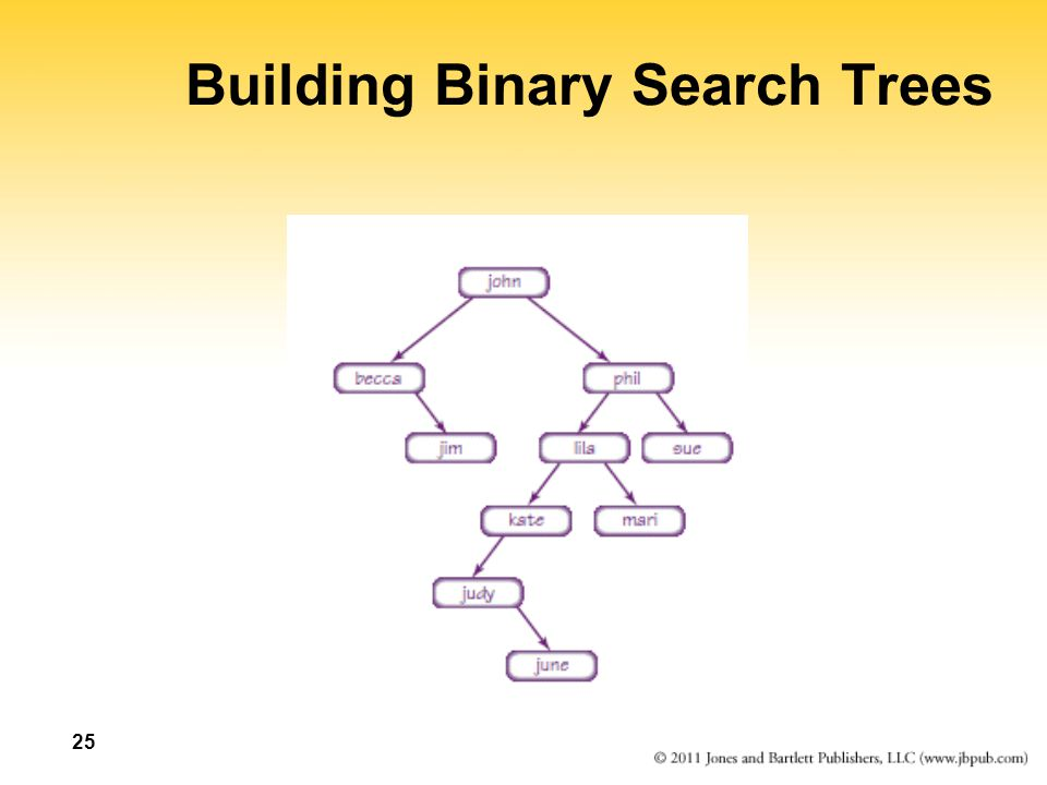 25 Building Binary Search Trees