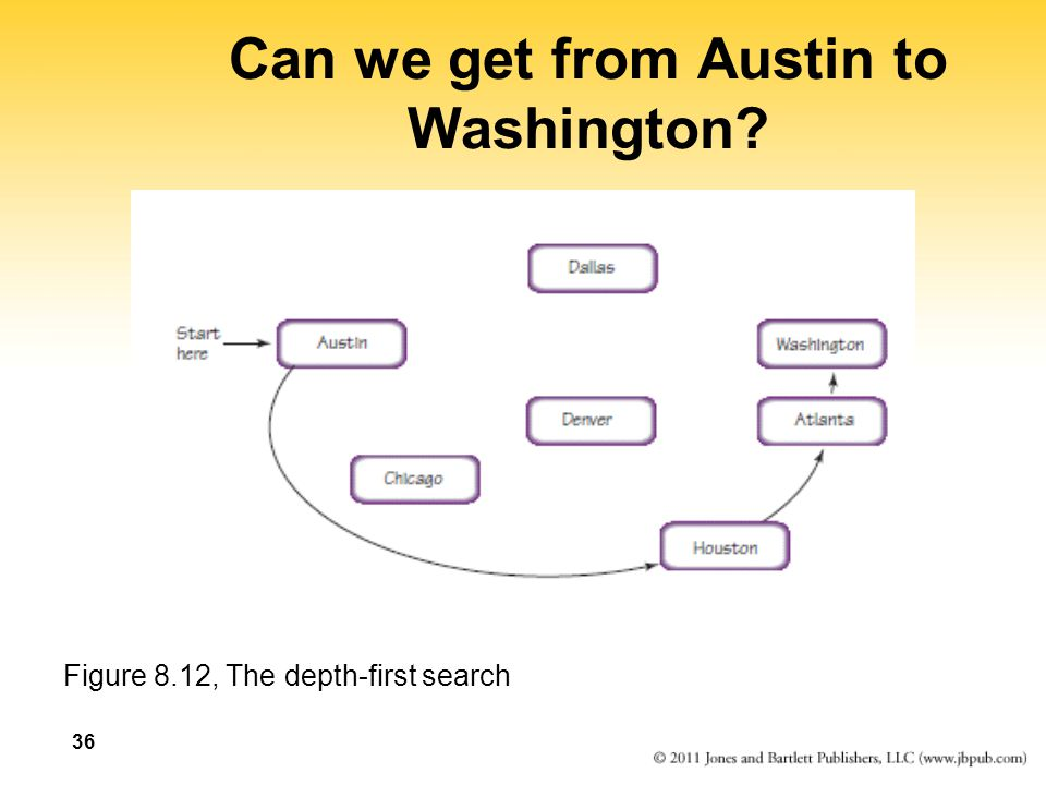 Can we get from Austin to Washington? Figure 8.12, The depth-first search 36