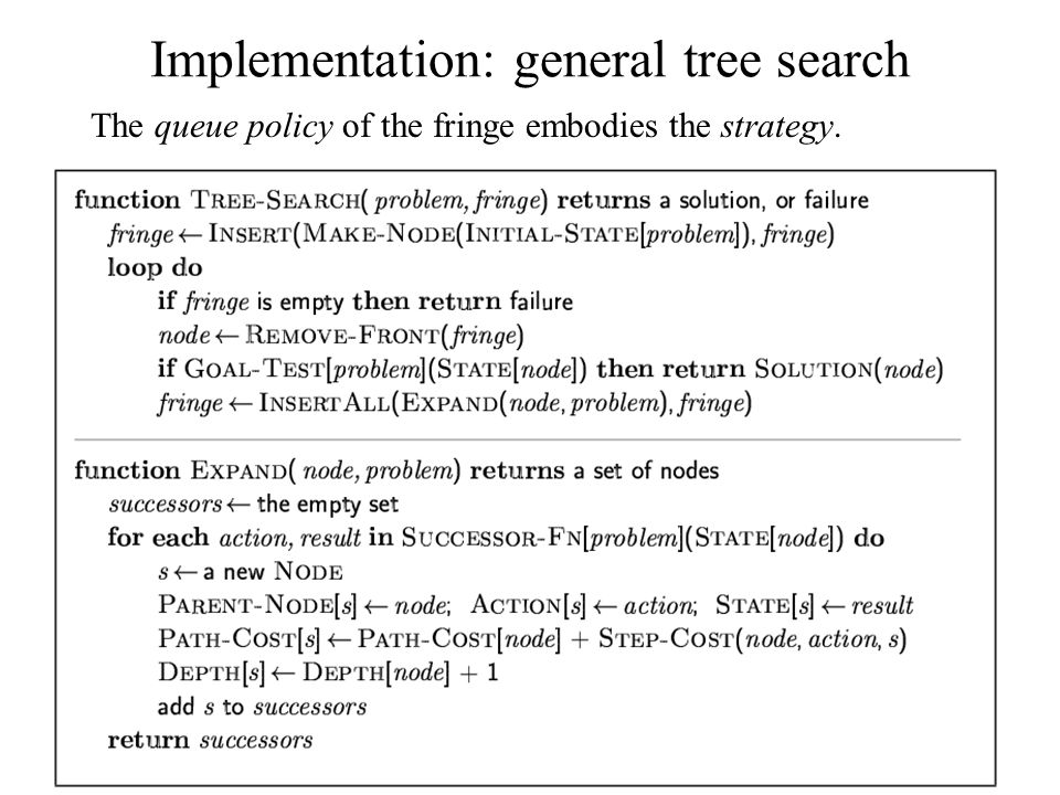 Implementation: general tree search The queue policy of the fringe embodies the strategy.