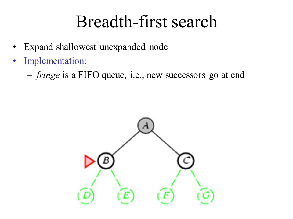 Breadth-first search Expand shallowest unexpanded node Implementation: –fringe is a FIFO queue, i.e., new successors go at end