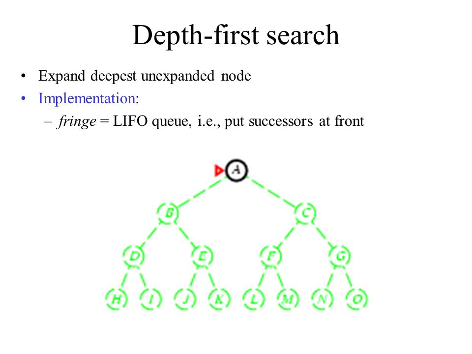 Depth-first search Expand deepest unexpanded node Implementation: –fringe = LIFO queue, i.e., put successors at front