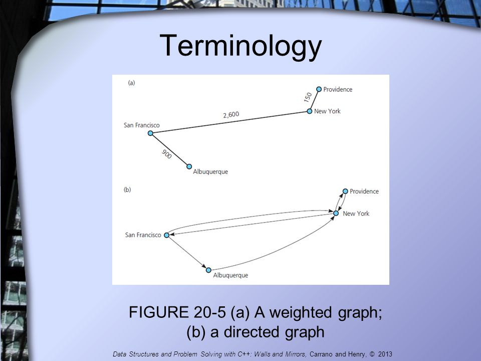 Terminology FIGURE 20-5 (a) A weighted graph; (b) a directed graph Data Structures and Problem Solving with C++: Walls and Mirrors, Carrano and Henry,