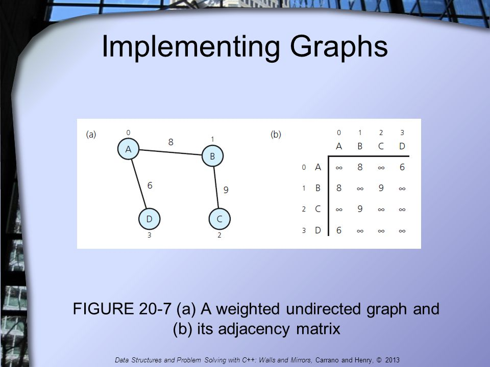 Implementing Graphs FIGURE 20-7 (a) A weighted undirected graph and (b) its adjacency matrix Data Structures and Problem Solving with C++: Walls and M